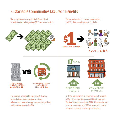 The Benefits of Maryland's Sustainable Communities Tax Credit