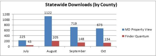statewide downloads by county