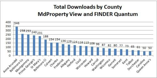 Total downloads by county