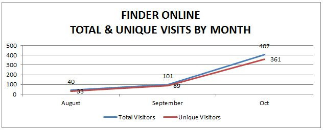 FINDER Online total and unique visits by month